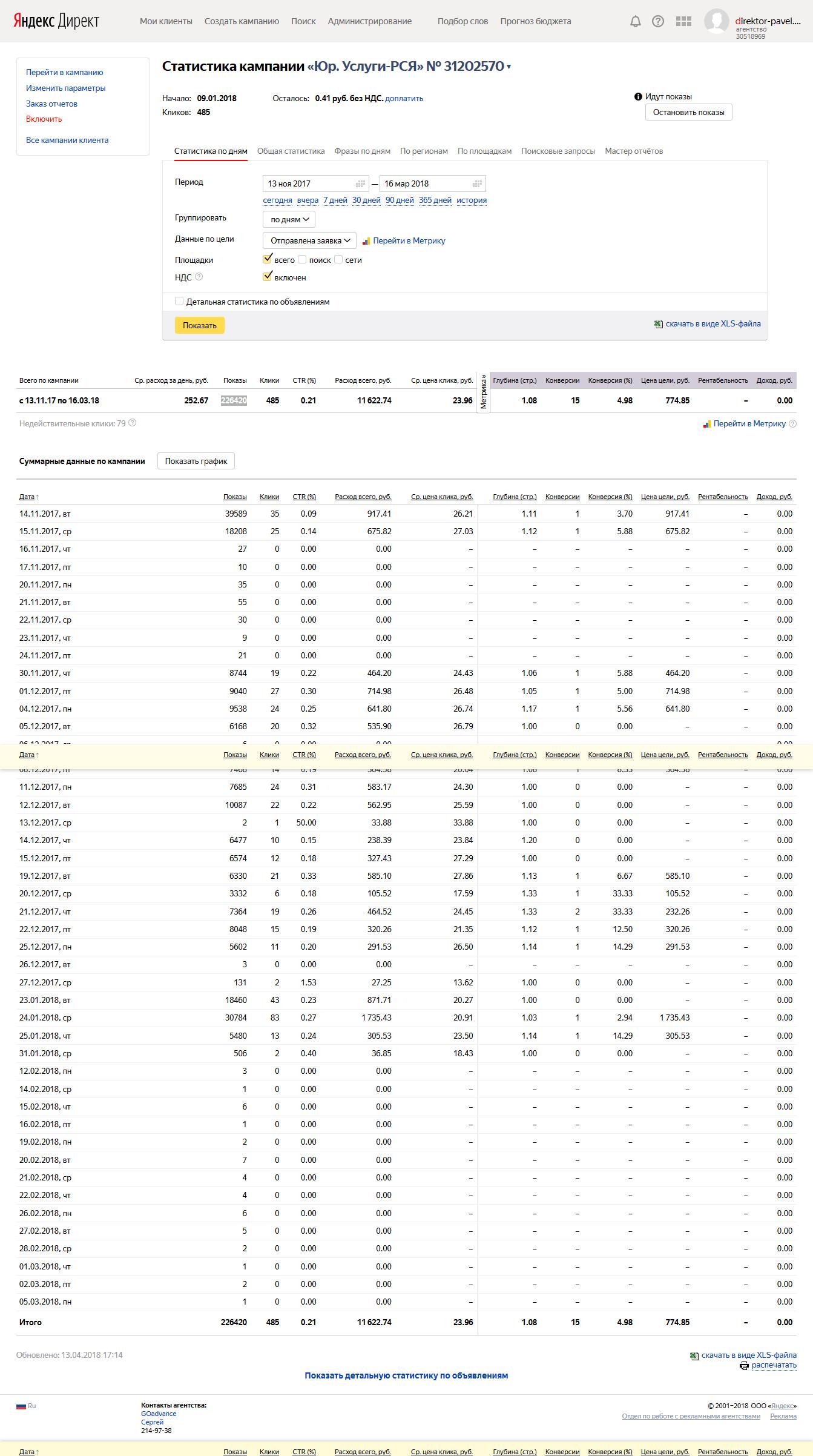 Статистика РК в РСЯ