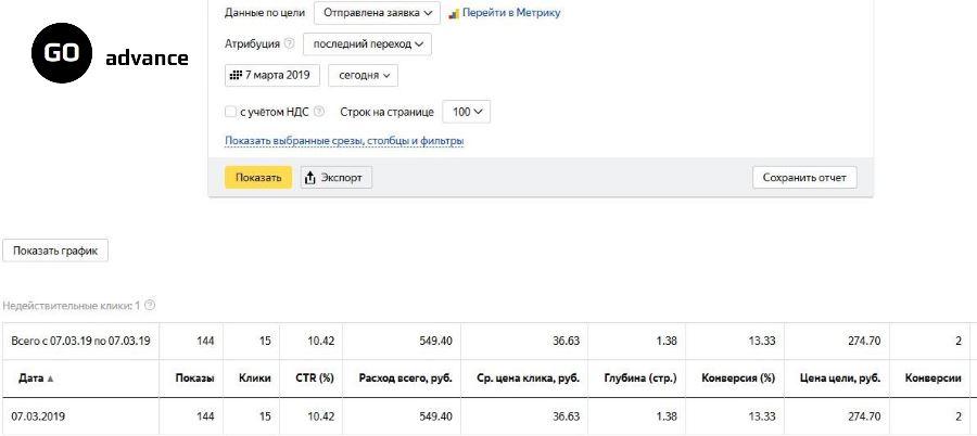 Статистика Яндекс.Директ