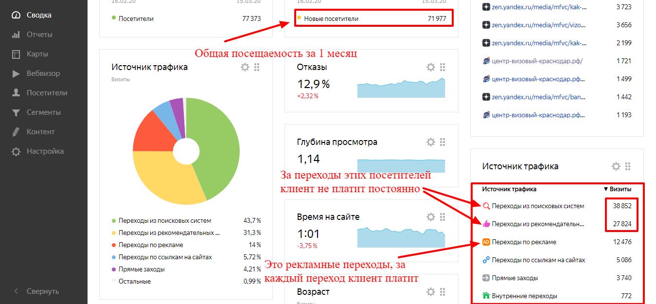 Сводка Яндекс Метрики